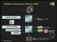 AMD SLI X16
