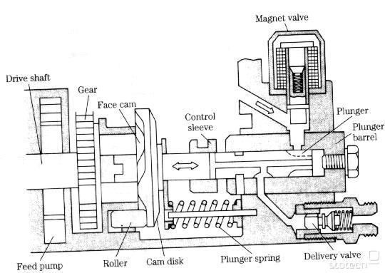delovanje dizelskega motorja     slo