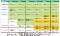Roadmap AMDjevih procesorjev