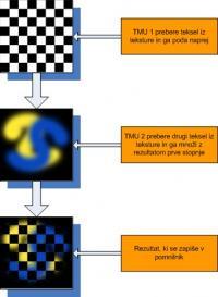 Skladovnica tekstur s kakršno so prve pospešene igre dosegale grafične učinke