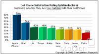 Zadovoljstvo lastnikov iPhone-ov
