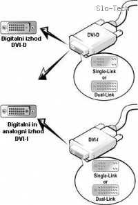 Razlike med DVI-I in DVD-D