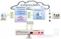 Prikaz sestave Azure Services Platform