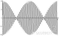 Slika vsote podobnih frekvenc. Lepo se vidi utripanje s frekvenco 1 Hz.