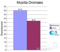 Rezultati Dromaeo testa (večja vrednost je boljša)