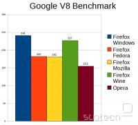 Rezultati Google V8 testa (večja vrednost je boljša)