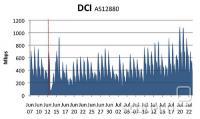 Promet državnega ISP-ja DCI