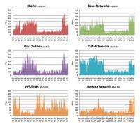 Promet internih ISP-jev