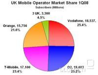 Tržni deleži britanskih mobilnih operaterjev leta 2008