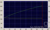 Graf hitrosti branja - navadna zgoščenka