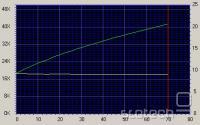 Graf hitrosti branja - glasbena zgoščenka