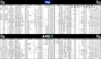 Pregled AMDjevih in Intelovih procesorjev