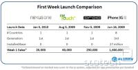 Tabela s prodajo prvega tedna