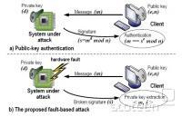 Fault-based napad na RSA avtentikacijo