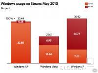 Razdelitev uporabnikov po posameznih različicah Windows