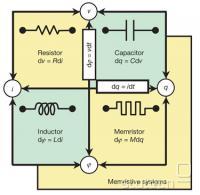 Osnovni elektrotehnični elementi
