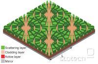 Na sliki je tanka plast organske sončne celice, ki prikazuje zgornjo plast vzorčaste grobe površine (zeleno). Na rdeče prikazani plasti se svetloba ujame in se ustvari tok. Ta plast je ujeta med dve drugi, ki pomagata, da svetloba ostane ujeta v srednjem delu.