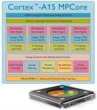Cortex A15 'Eagle' je še enoniten, nasledniki pa ne bodo več