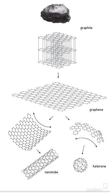Priprava grafena