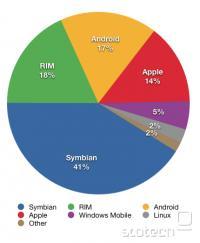 Tržni deleži operacijskih sistemov
