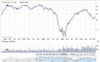 Gibanje cene delnice Seagata v zadnjih petih letih