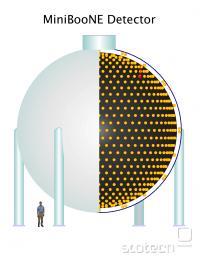 Detektor v MiniBooNE je 12-metrski rezervoar, napolnjen z ultračistim mineralnim oljem.