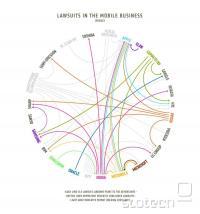 Diagram tožb in protitožb