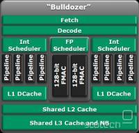 Shema modula Bulldozer