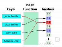 Zgostitvena funkcija iz ključa (blok podatkov) izračuna v praksi unikaten niz, s čimer se zagotavlja istovetnost podatkov pri prenosu, varno hranjenje gesel, zanesljivost podpisanih certifikatov itn.
