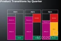 Tako bo potekalo nadomeščanje trenutnih procesorjev z novimi izdelki
