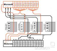 Vizualizacija stanja med Microsoftom in Motorolo