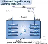 Pri praznjenju litijevi ioni potujejo skozi elektrolit od anode proti katodi. Pri polnjenju pritisnjena napetost povzroči potovanje v obratni smeri in vgraditev v porozen material elektrode.
