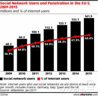 Social Network Users and Penetration in EU-5: 2009-2015