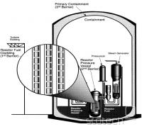 containment vessel 3rd barrier
