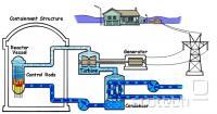 Shema BWR reaktorja