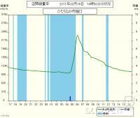 graf sevanje