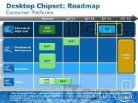 Položaj X79 v Intelovem naboru skupaj z okvirnim obdobjem izida