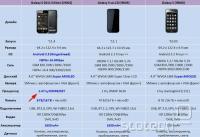 Primerjalna tabela med osveženim, ruskim in starim Galaxy S-om