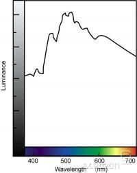 Sun colour spectrum