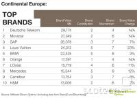 Podatki za Evropo brez Velike Britanije in Irske.
