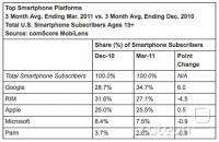 Delež platform za pametne mobilne telefone v ZDA