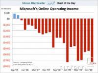Profit/izguba MS Online division