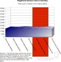 Raziskanost kaznivih dejanj se v obdobju veljavnosti direktive v Nemčiji ni povečala, po njeni ukinitvi pa ne zmanjšala. Graf so pripravili pri nemški civilni iniciativi vorratsdatenspeicherung.de
