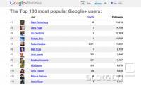 Top 100 uporabnikov Google+. Zanimivo je, da lastnika Googla znotraj omrežja nimata nobenih prijateljev in torej svojega lastnega servisa očitno ne uporabljata.