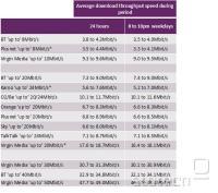 Na otoku so popularni paketi 'do 20Mbit/sec' ali 'do 50Mbit/sec', dejanske hitrosti pa so praviloma znatno nižje.