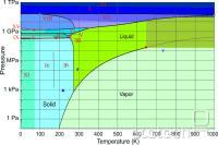 Fazni diagram za H2O