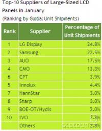 World shippment of large LCD panels