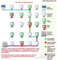 V omrežje TOR vstopimo čez vstopno točko, nato se promet poda med več notranjimi relayi in končno gre ven čez izhodno točko. Znotraj omrežja je kriptiran. Za popoln nadzor omrežja bi napadalec moral obvladovati vse vhodne in izhodne točke.