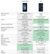 Primerjava specifikacij med Lumio 800 in N9 ne kaže znatnih razlik; slednja ima še enkrat več pomnilnika in za drobiž višjo ceno.