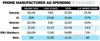 Jesenski izdatki za oglaševanje mobilcev v ZDA.